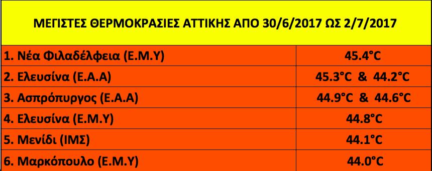 Ανασκόπηση μέγιστων θερμοκρασιών Αττικής για το τριήμερο 30/06 - 02/07/2017