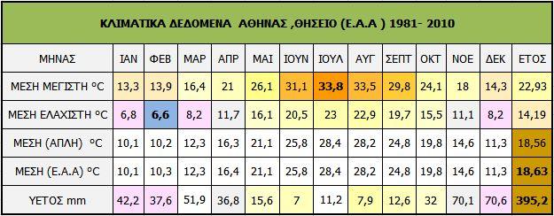 1.Athina