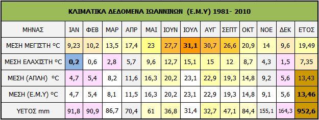 6.Ioannina