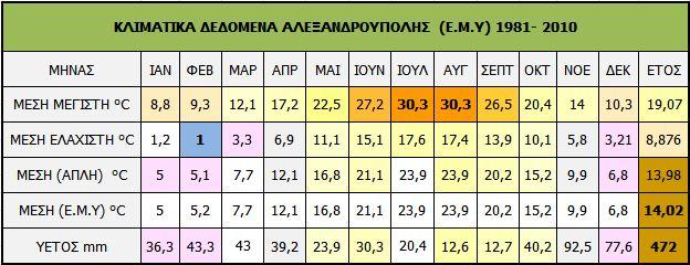 7.Alexandroupoli