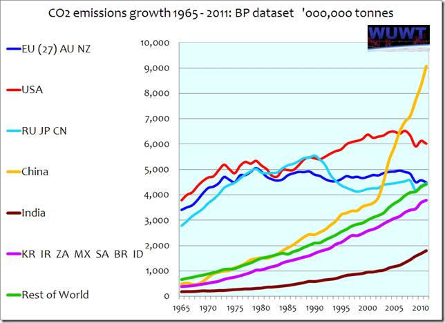 CO2 i