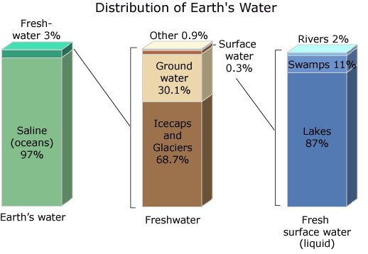 Earths water distribution