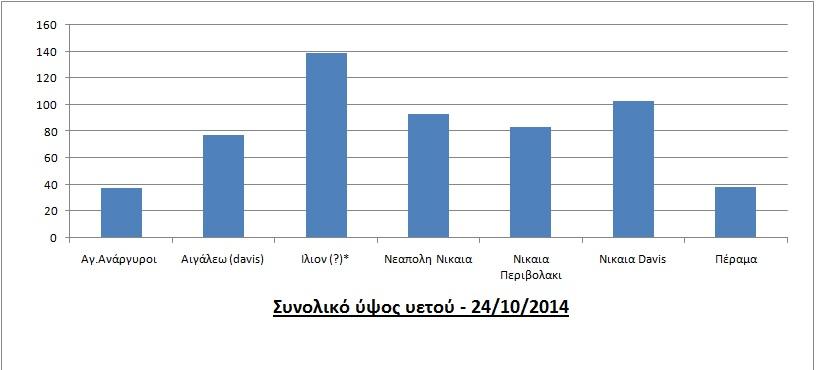 ypsi-yetou-dytika-grafima-24-10-2014