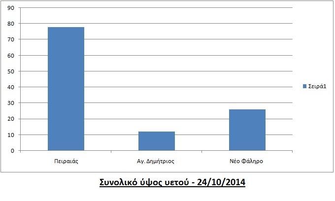 ypsi-yetou-notia-grafima-24-10-2014