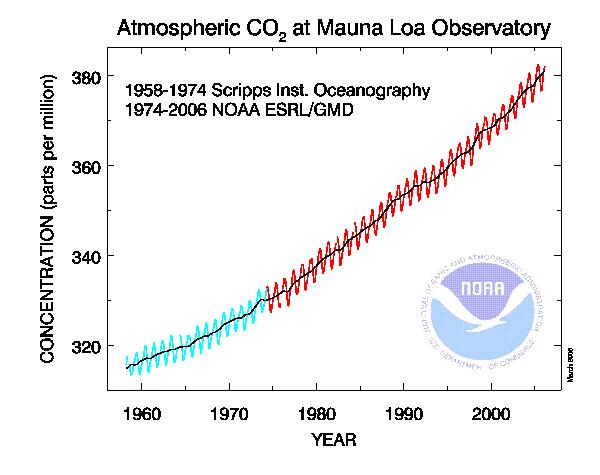 Fig1.2 CO2-manua-loa