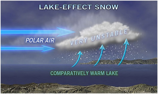 lake-snow-effect-dimiourgia
